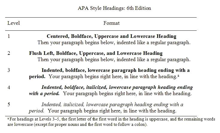 Apa Style Blog Five Essential Tips For Apa Style Headings Apa Style Headings Th Ed