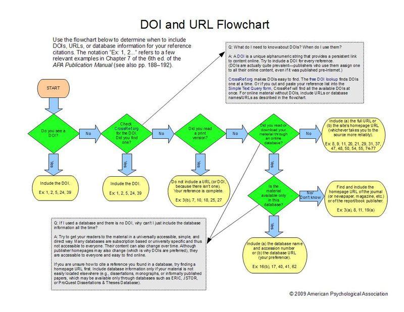 DOI and URL Flowchart_revised 922