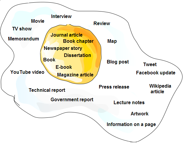 Image of egg with the names of information types that get cited: including Journal article, Book chapter, Newspaper story, e-book, Magazine article, Map, Interview, Tweet, etc.